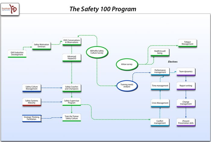 Human Dymensions - Safety 100 Program