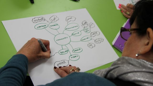 Human Dymensions - Concept Mapping training